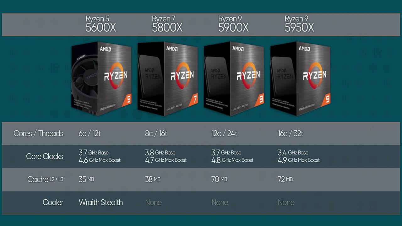 AMD Ryzen 5000 Series - Intel Killer