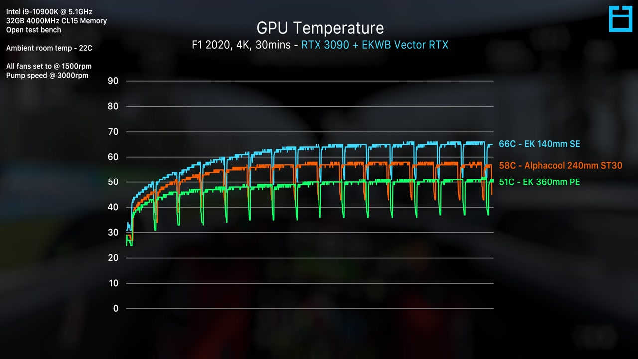 iED7E-rtx-3090-liquid-cooling-better-than-expected-0424.jpg