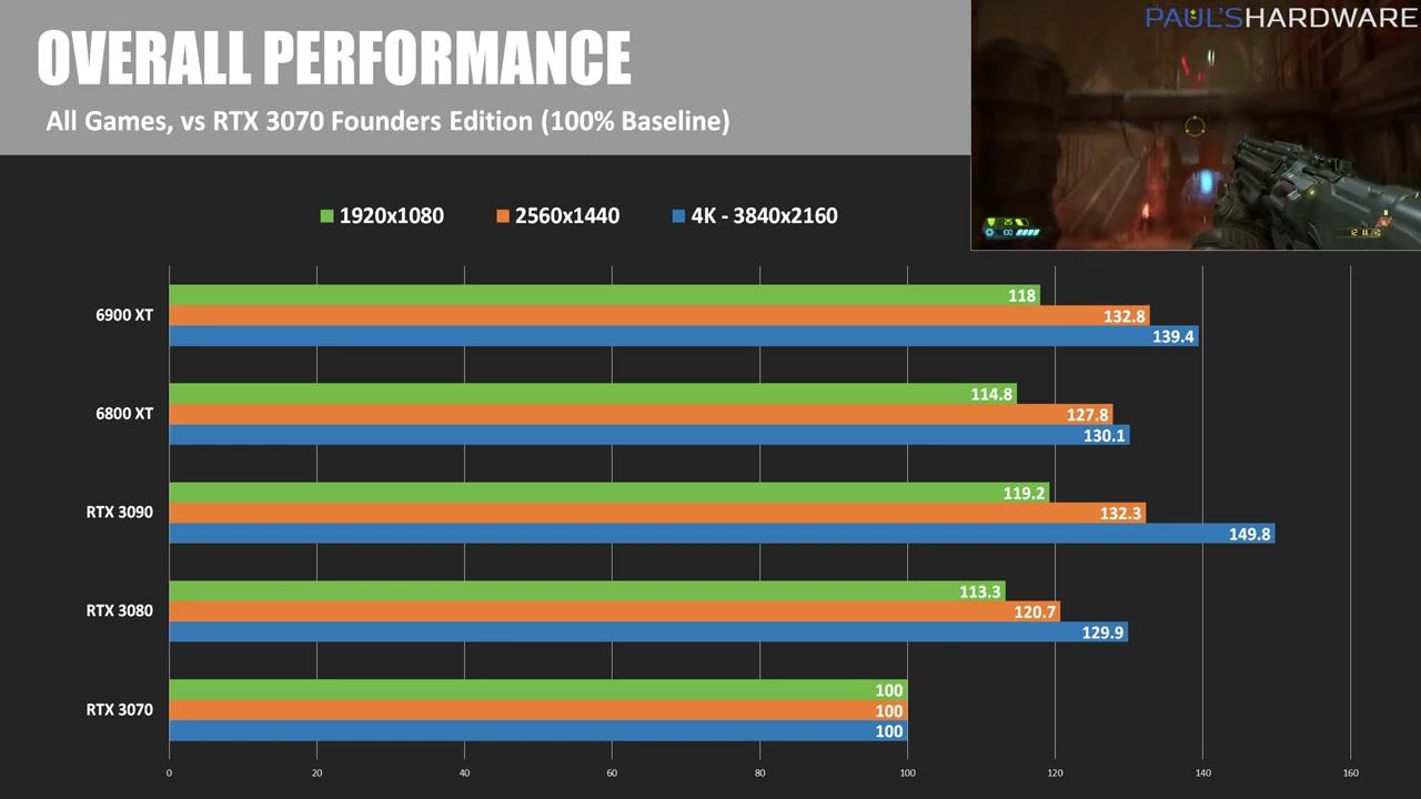 Xf67h-radeon-rx-6900-xt-review-benchmarks-vs-rtx-3090-1108.jpg
