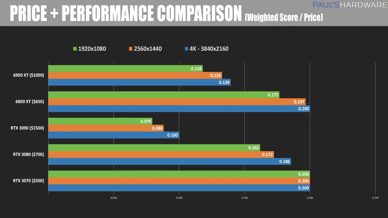 Xf67h-radeon-rx-6900-xt-review-benchmarks-vs-rtx-3090-1141.jpg